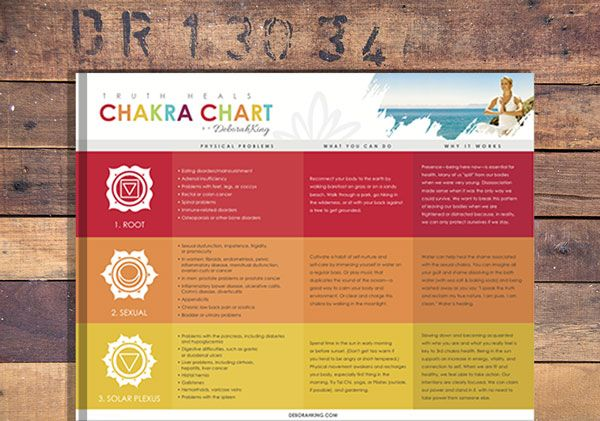 Download your free chakra chart pdf